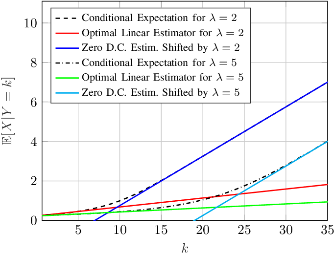 Figure 2 for The Vector Poisson Channel: On the Linearity of the Conditional Mean Estimator