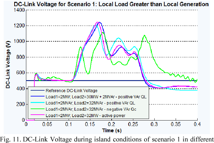 Figure 11 from Islanding prevention scheme for Grid