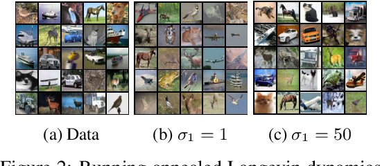 Figure 2 for Improved Techniques for Training Score-Based Generative Models