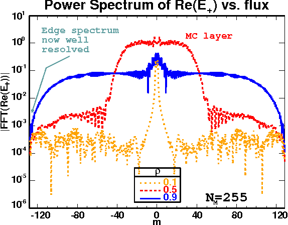 Full wave simulations of fast wave mode conversion and lower