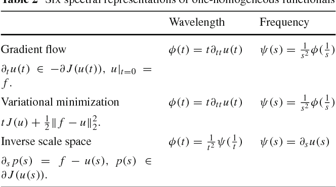 Figure 4 for Nonlinear Spectral Analysis via One-homogeneous Functionals - Overview and Future Prospects