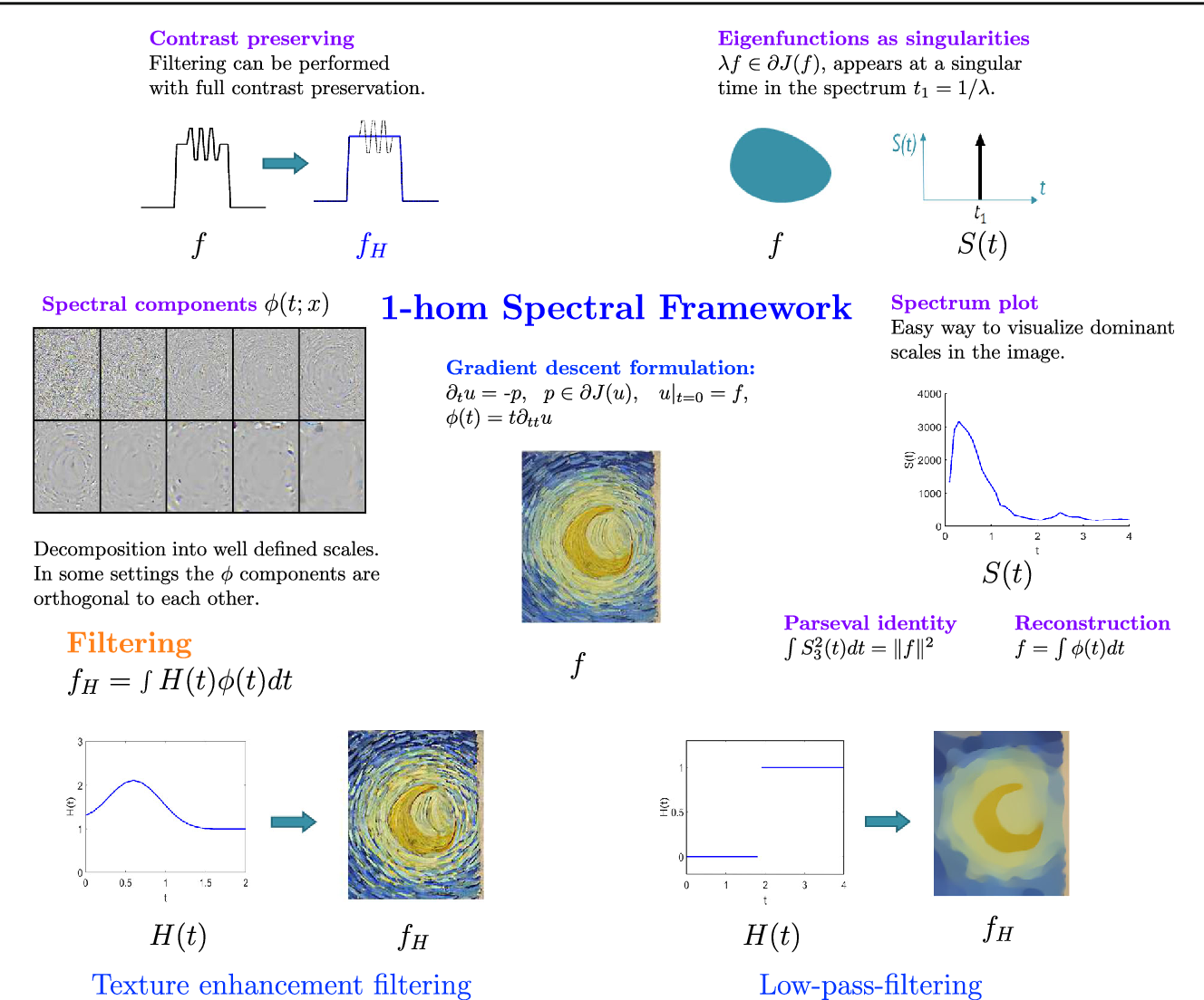 Figure 3 for Nonlinear Spectral Analysis via One-homogeneous Functionals - Overview and Future Prospects