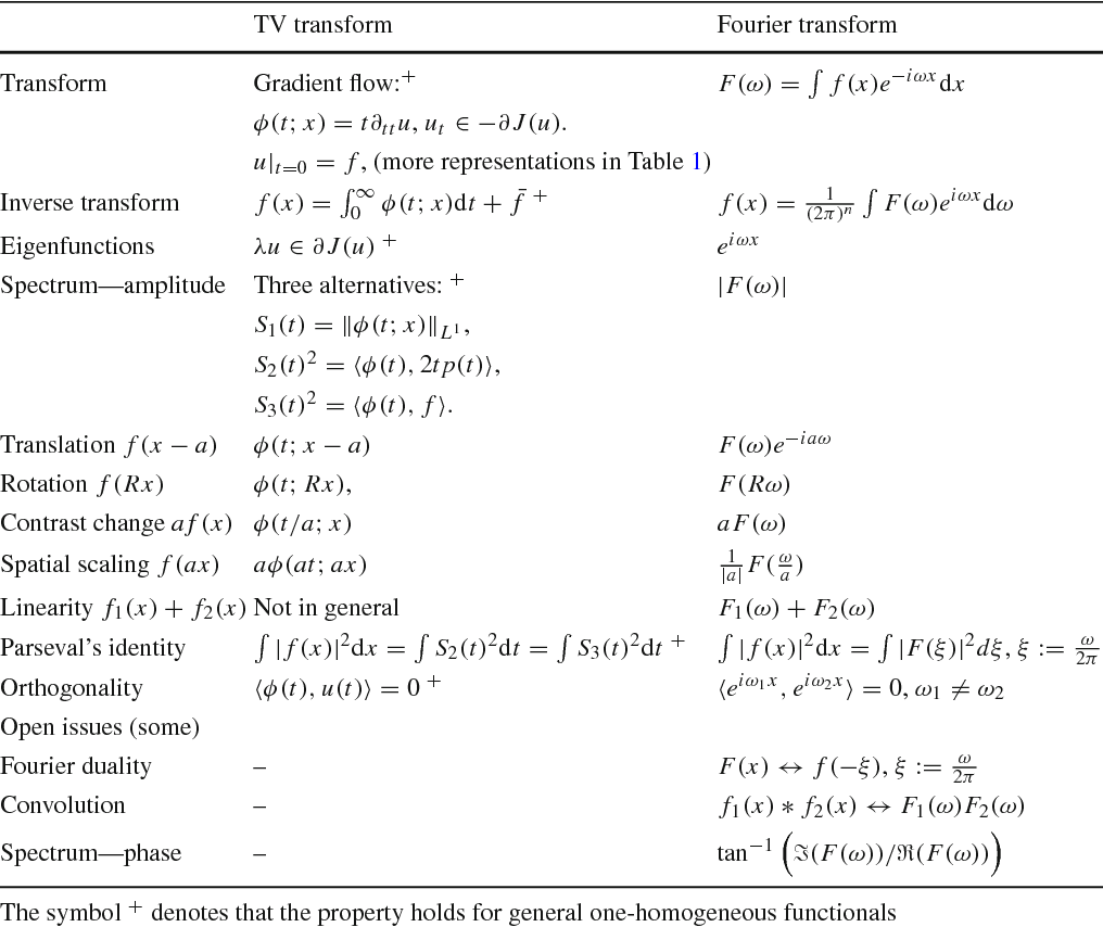 Figure 2 for Nonlinear Spectral Analysis via One-homogeneous Functionals - Overview and Future Prospects