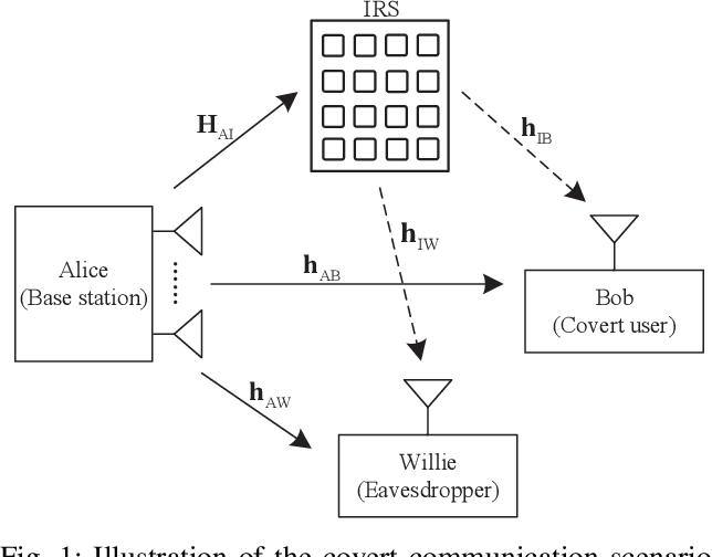 Figure 1 for Covert Beamforming Design for Intelligent Reflecting Surface Assisted IoT Networks