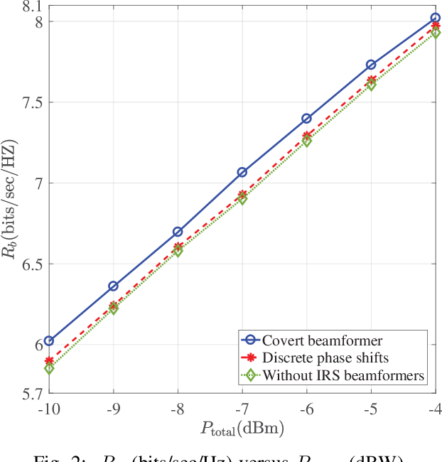 Figure 2 for Covert Beamforming Design for Intelligent Reflecting Surface Assisted IoT Networks