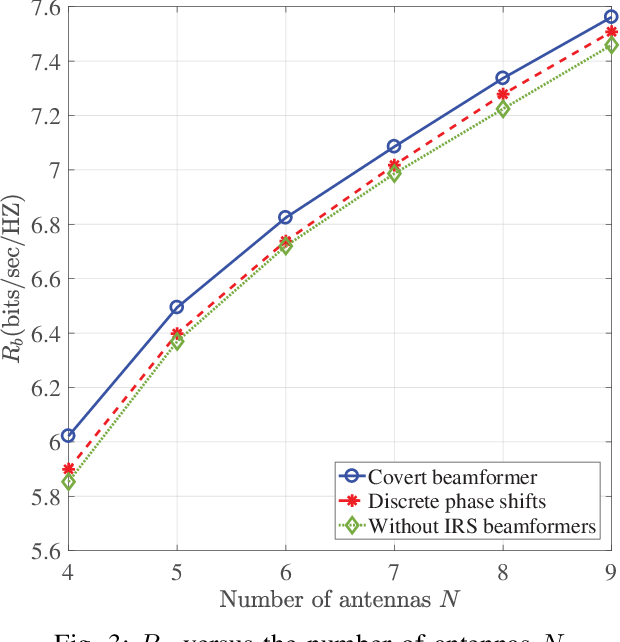 Figure 3 for Covert Beamforming Design for Intelligent Reflecting Surface Assisted IoT Networks