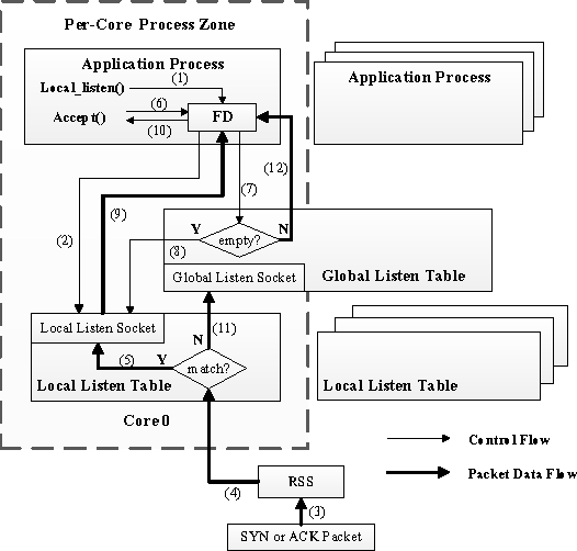 Figure 2 from Scalable Kernel TCP Design and Implementation for