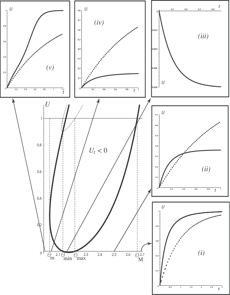 Figure 6 From Creep Recovery And Waves In A Nonlinear Fiber