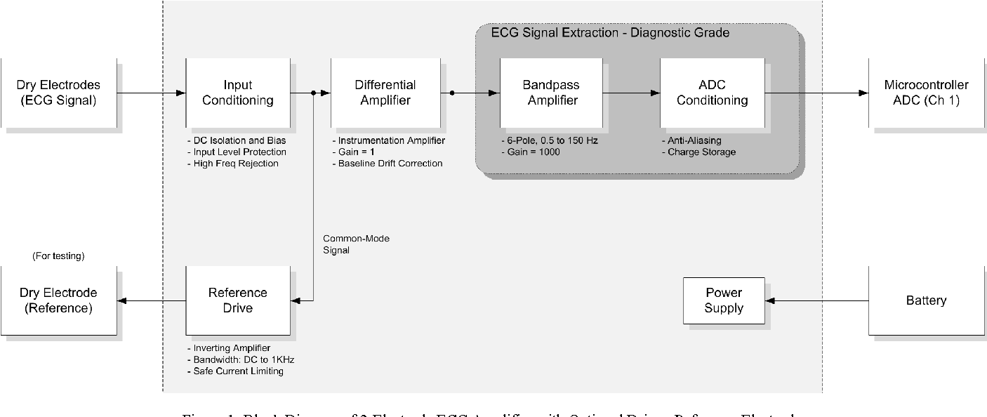 Figure 1 From Design Of A Gel Less Two Electrode Ecg Monitor Block Diagram Inverting Amplifier 2 With Optional Driven Reference