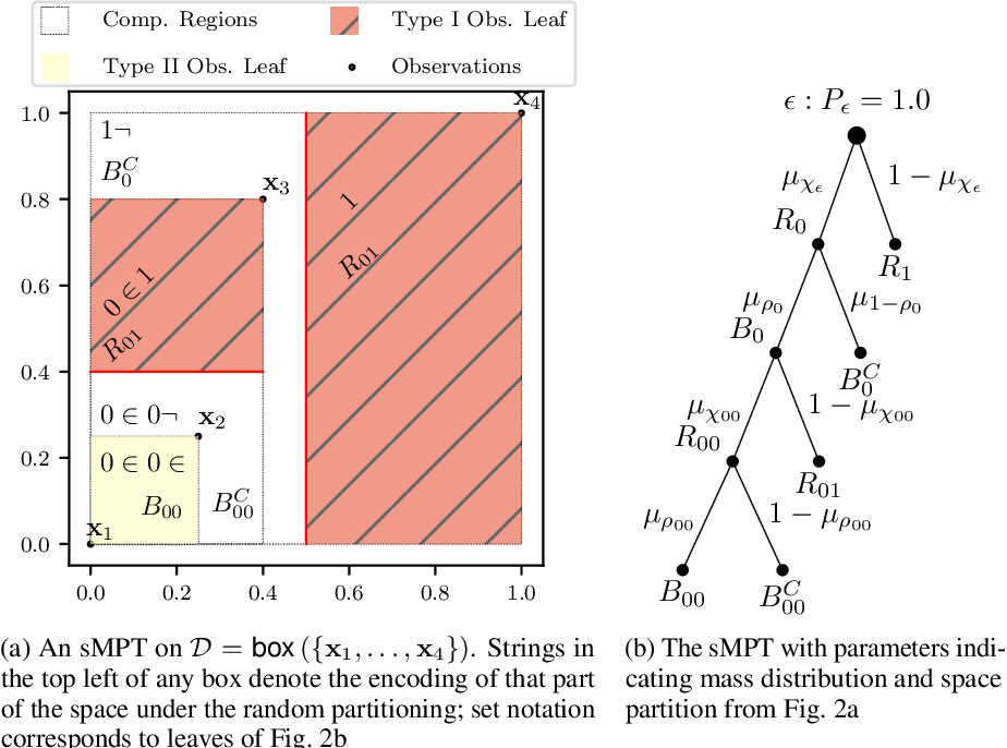 Figure 3 for Interpretable Anomaly Detection with Mondrian P{ó}lya Forests on Data Streams