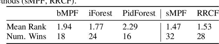 Figure 2 for Interpretable Anomaly Detection with Mondrian P{ó}lya Forests on Data Streams