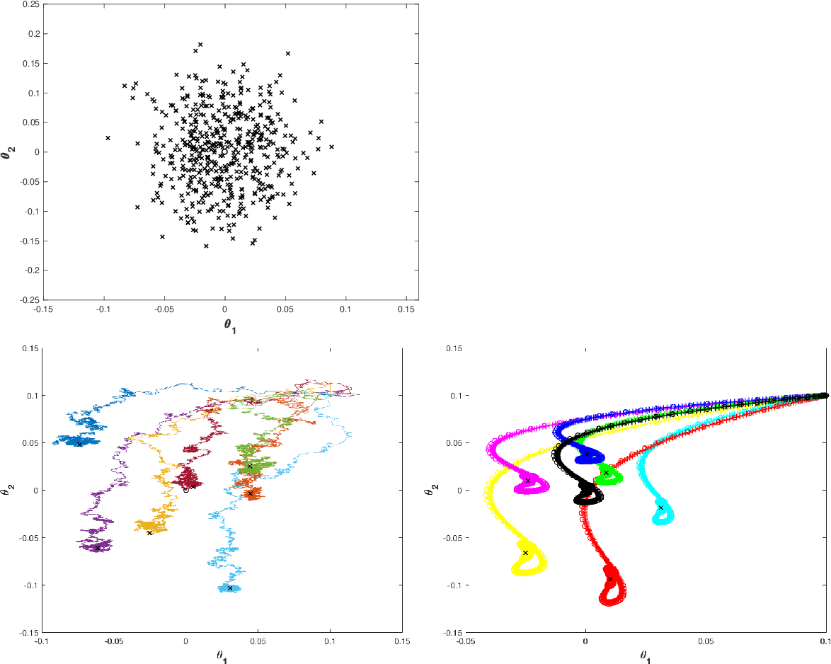 Figure 1 for Asymptotic Analysis via Stochastic Differential Equations of Gradient Descent Algorithms in Statistical and Computational Paradigms