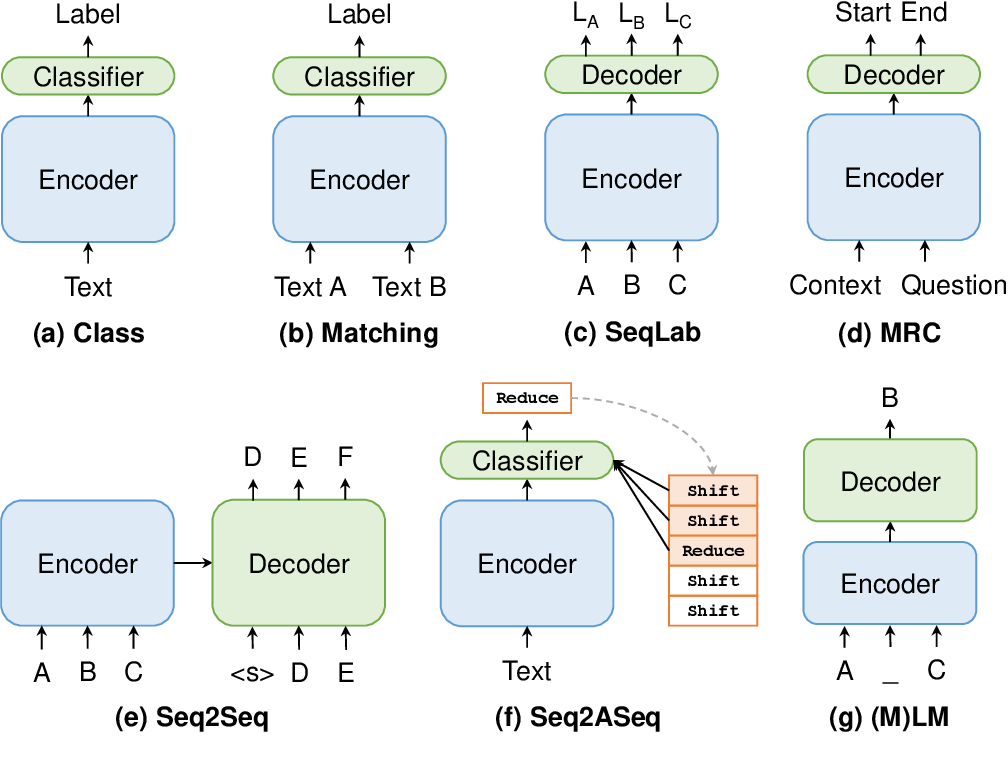 Figure 1 for Paradigm Shift in Natural Language Processing