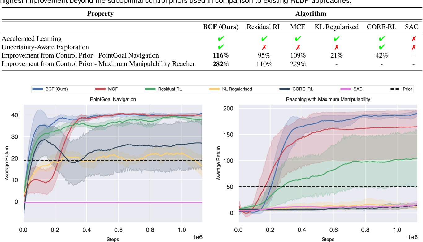 Figure 2 for Bayesian Controller Fusion: Leveraging Control Priors in Deep Reinforcement Learning for Robotics