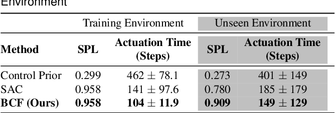 Figure 4 for Bayesian Controller Fusion: Leveraging Control Priors in Deep Reinforcement Learning for Robotics