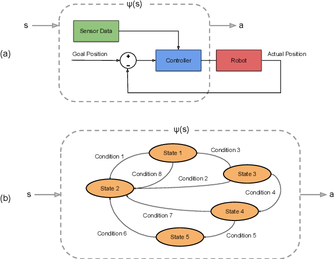 Figure 3 for Bayesian Controller Fusion: Leveraging Control Priors in Deep Reinforcement Learning for Robotics