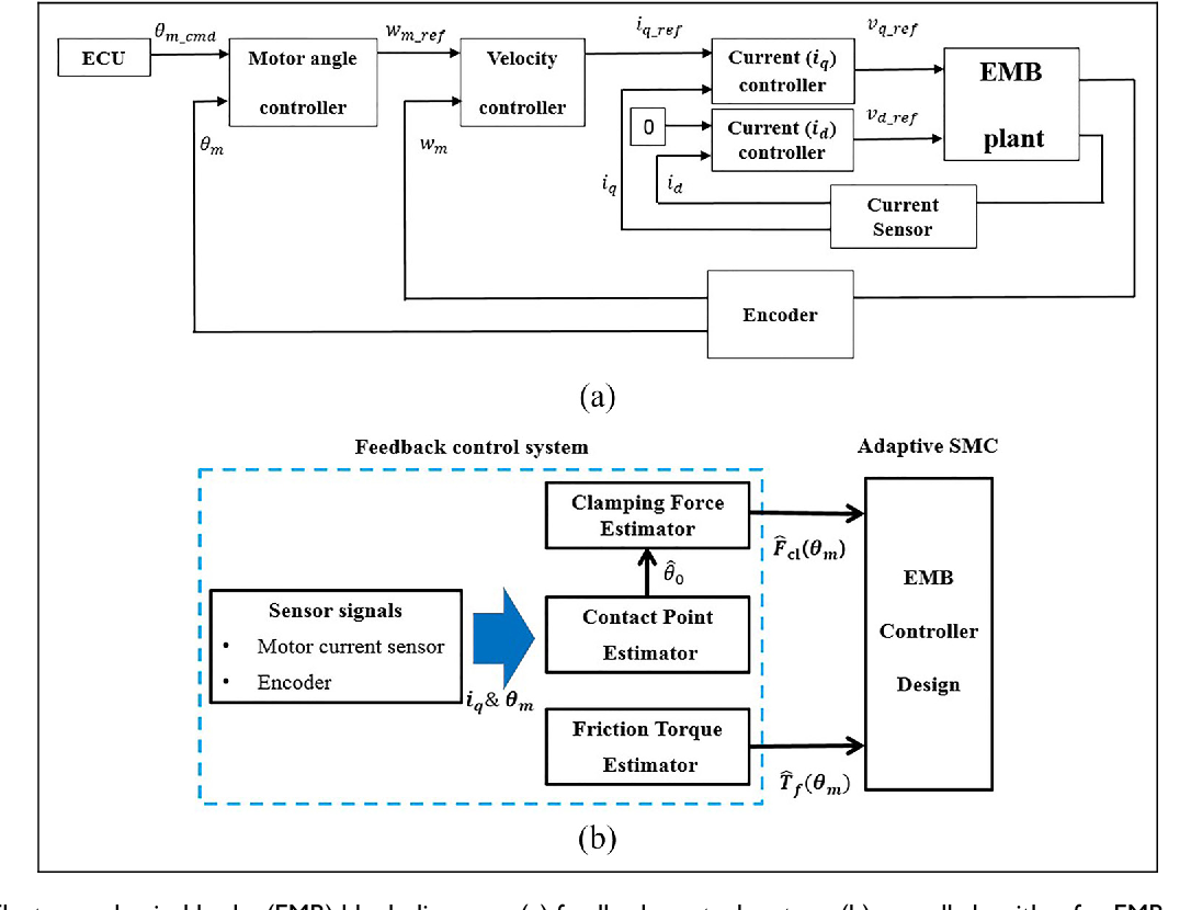 Figure 1 from Clamping force control based on dynamic model