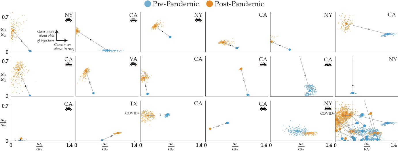 Figure 1 for Incentivizing Routing Choices for Safe and Efficient Transportation in the Face of the COVID-19 Pandemic