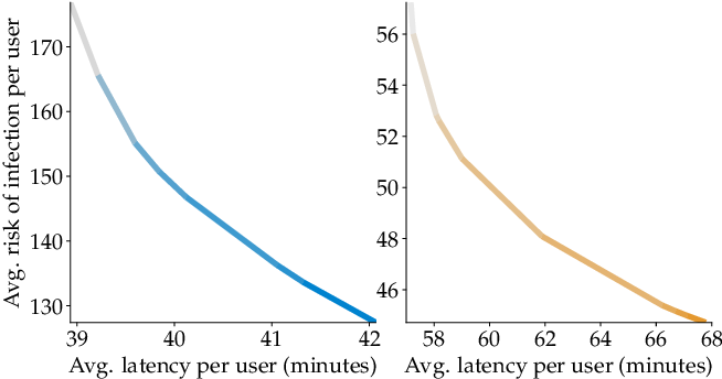 Figure 2 for Incentivizing Routing Choices for Safe and Efficient Transportation in the Face of the COVID-19 Pandemic