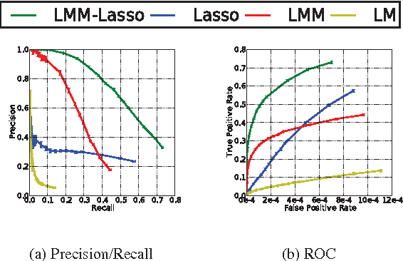 Figure 1 from A Lasso multi-marker mixed model for association