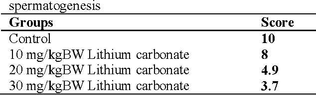 PDF] The Effects of Low-Dose Lithium Carbonate on the Spermatogenic