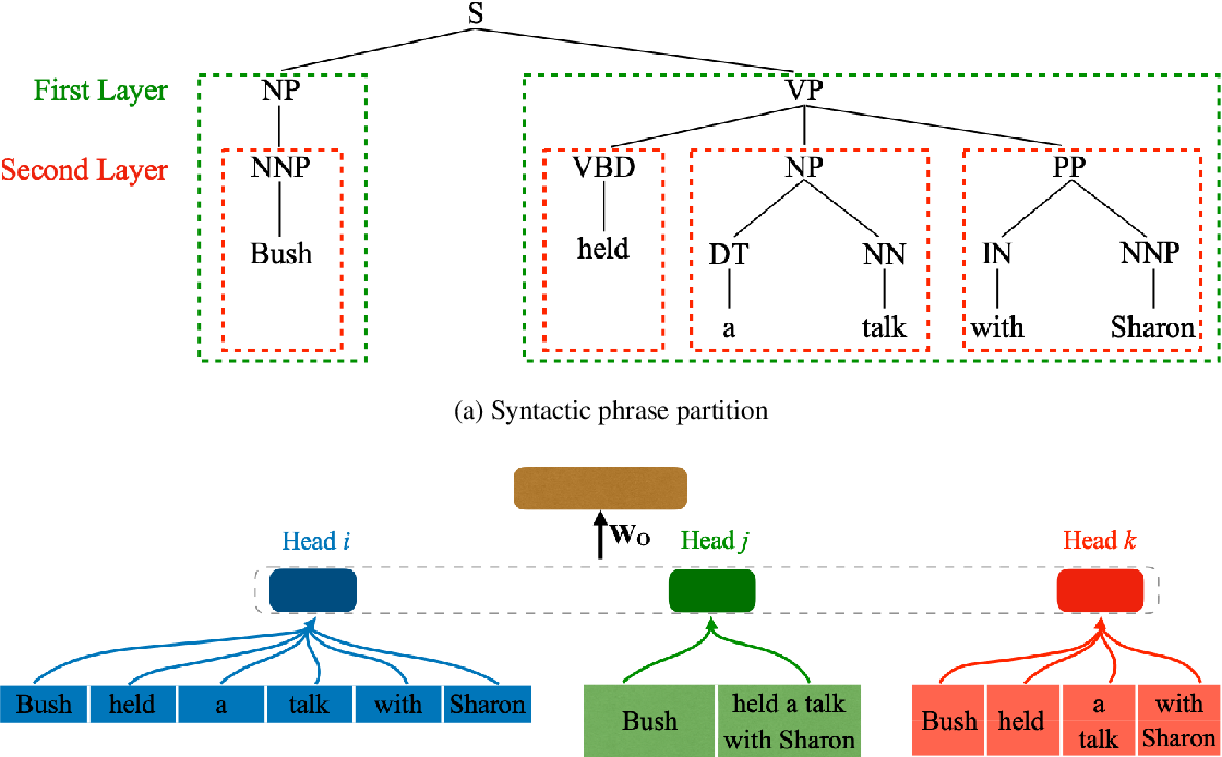 Figure 1 for Multi-Granularity Self-Attention for Neural Machine Translation