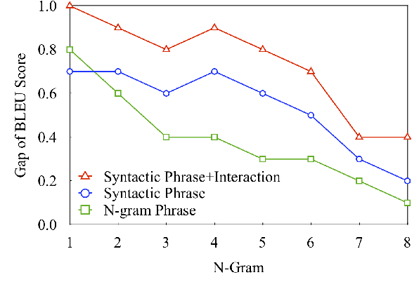 Figure 4 for Multi-Granularity Self-Attention for Neural Machine Translation