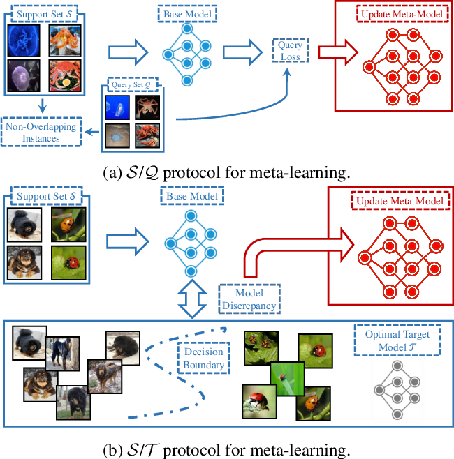 Figure 1 for Support-Target Protocol for Meta-Learning