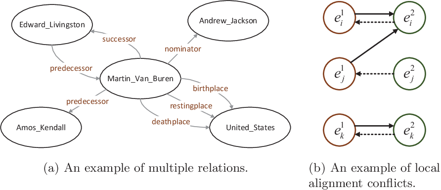 Figure 1 for RAGA: Relation-aware Graph Attention Networks for Global Entity Alignment