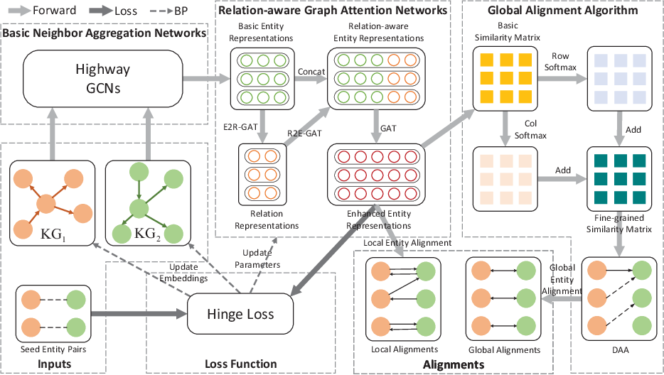 Figure 3 for RAGA: Relation-aware Graph Attention Networks for Global Entity Alignment