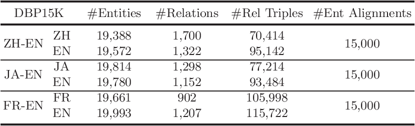 Figure 2 for RAGA: Relation-aware Graph Attention Networks for Global Entity Alignment