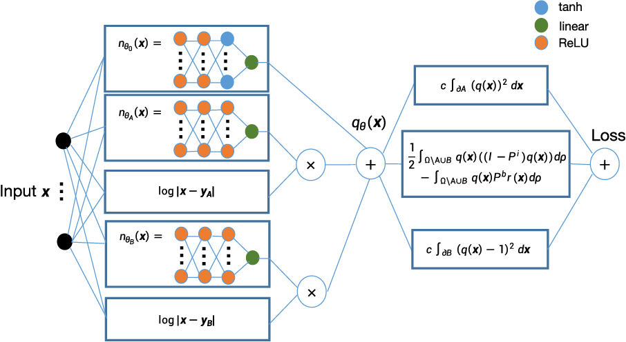 Figure 1 for Solving for high dimensional committor functions using neural network with online approximation to derivatives
