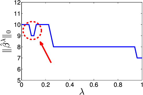 Figure 2 for Consistent Parameter Estimation for LASSO and Approximate Message Passing