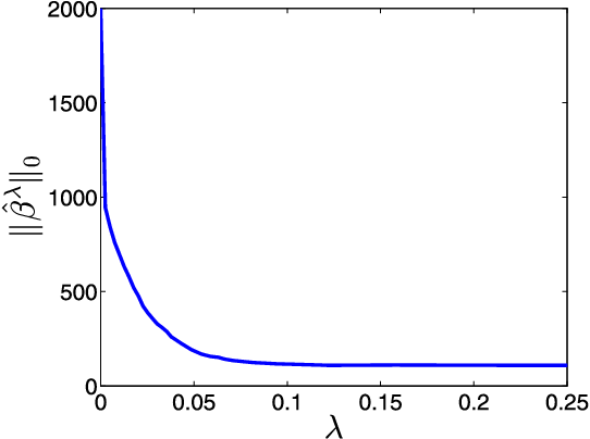 Figure 3 for Consistent Parameter Estimation for LASSO and Approximate Message Passing