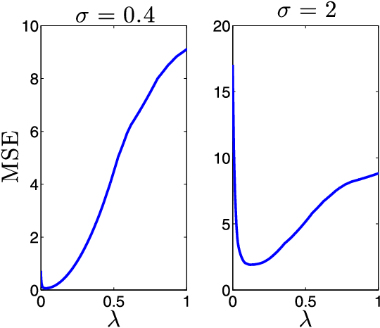 Figure 4 for Consistent Parameter Estimation for LASSO and Approximate Message Passing