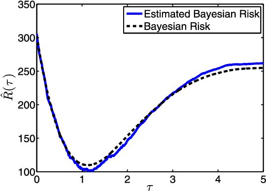 Figure 1 for Consistent Parameter Estimation for LASSO and Approximate Message Passing