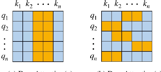 Figure 2 for DropAttention: A Regularization Method for Fully-Connected Self-Attention Networks
