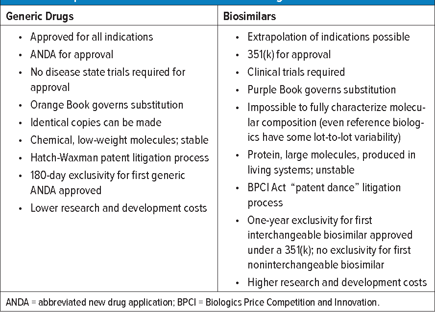 Biosimilar approval process fdating