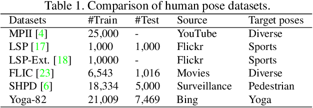 Figure 2 for Yoga-82: A New Dataset for Fine-grained Classification of Human Poses