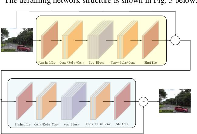 Figure 2 for Image Deraining Convolutional Neural Network ForAutonomous Driving