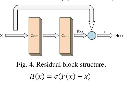 Figure 3 for Image Deraining Convolutional Neural Network ForAutonomous Driving