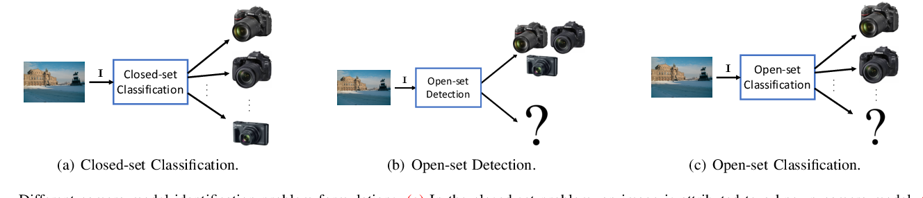 Figure 1 for An In-Depth Study on Open-Set Camera Model Identification