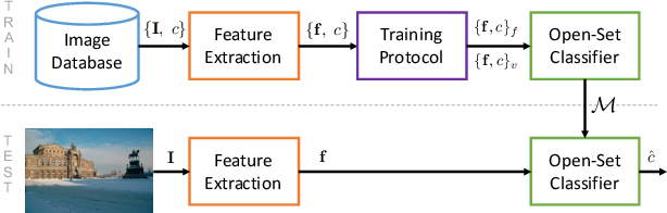 Figure 2 for An In-Depth Study on Open-Set Camera Model Identification