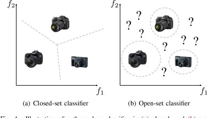 Figure 4 for An In-Depth Study on Open-Set Camera Model Identification