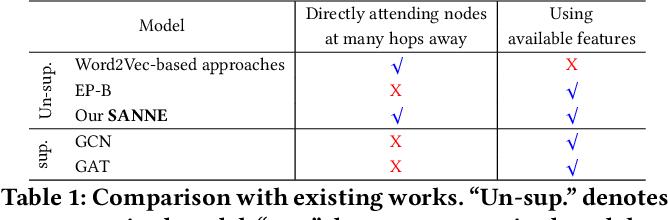 Figure 2 for A Self-Attention Network based Node Embedding Model