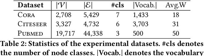 Figure 3 for A Self-Attention Network based Node Embedding Model
