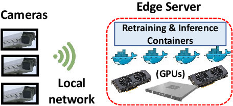 Figure 1 for Ekya: Continuous Learning of Video Analytics Models on Edge Compute Servers