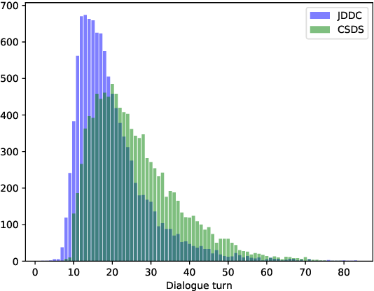 Figure 4 for CSDS: A Fine-Grained Chinese Dataset for Customer Service Dialogue Summarization