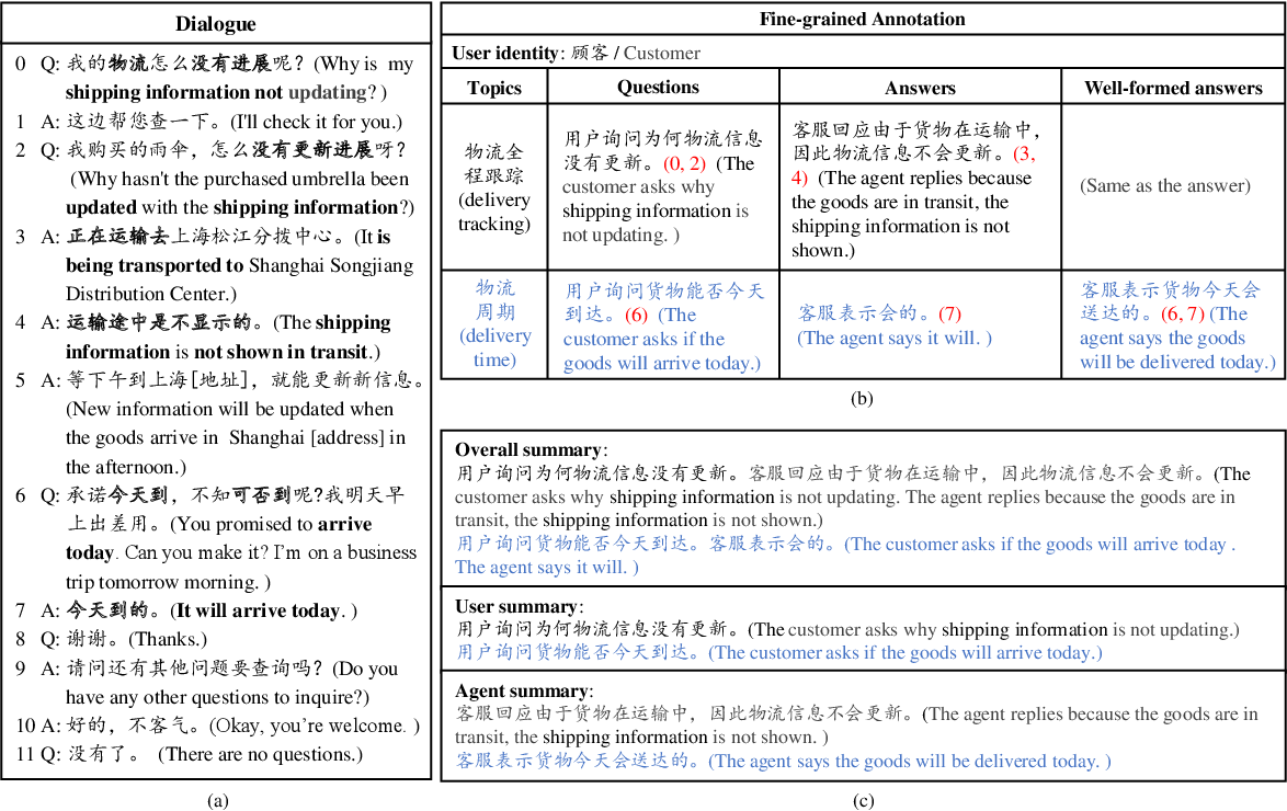 Figure 1 for CSDS: A Fine-Grained Chinese Dataset for Customer Service Dialogue Summarization