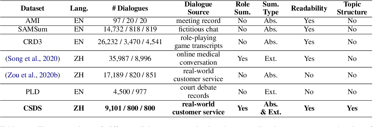 Figure 2 for CSDS: A Fine-Grained Chinese Dataset for Customer Service Dialogue Summarization